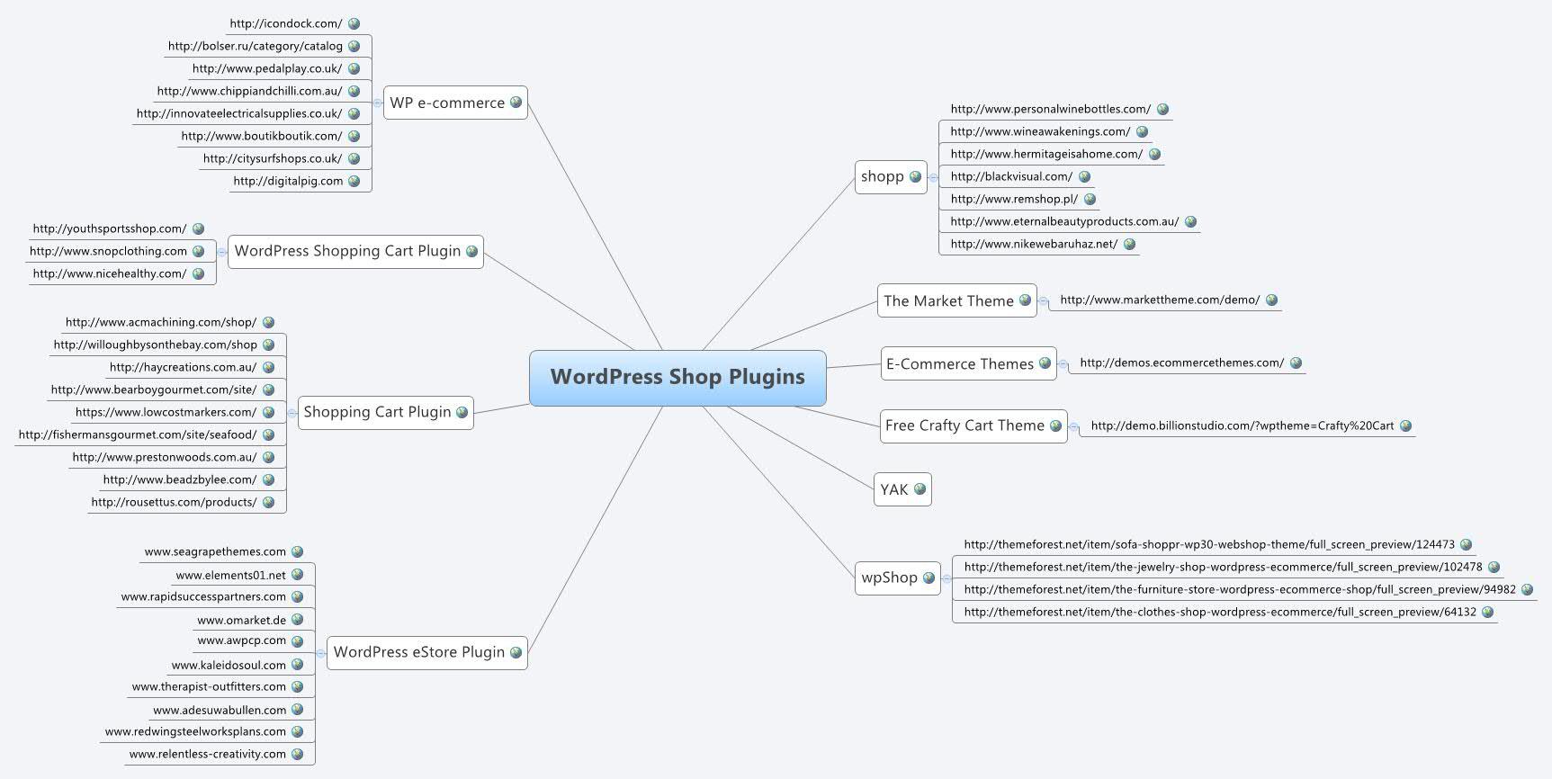Shop Plugins für WordPress CMS